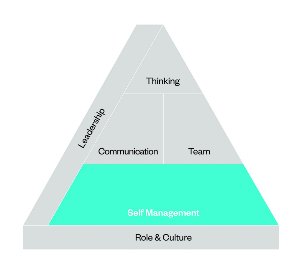 Engaged Employees are Self-Managers   Actionable co