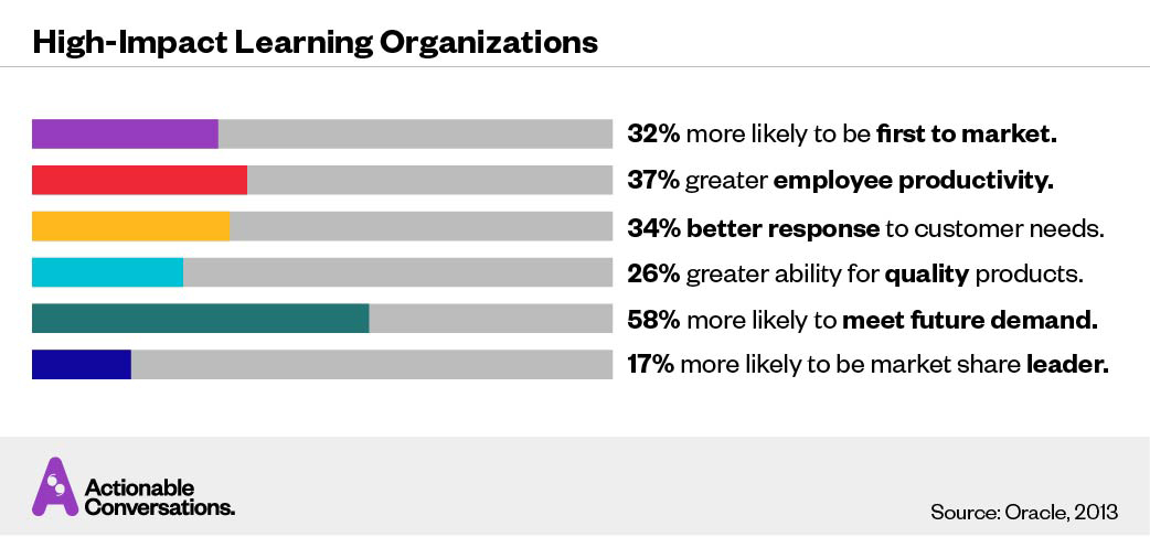Learning Culture — High-Impact Learning Organizations