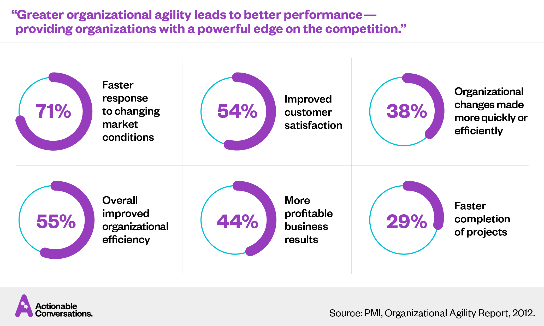 Organizational Agility — Competitive Advantage