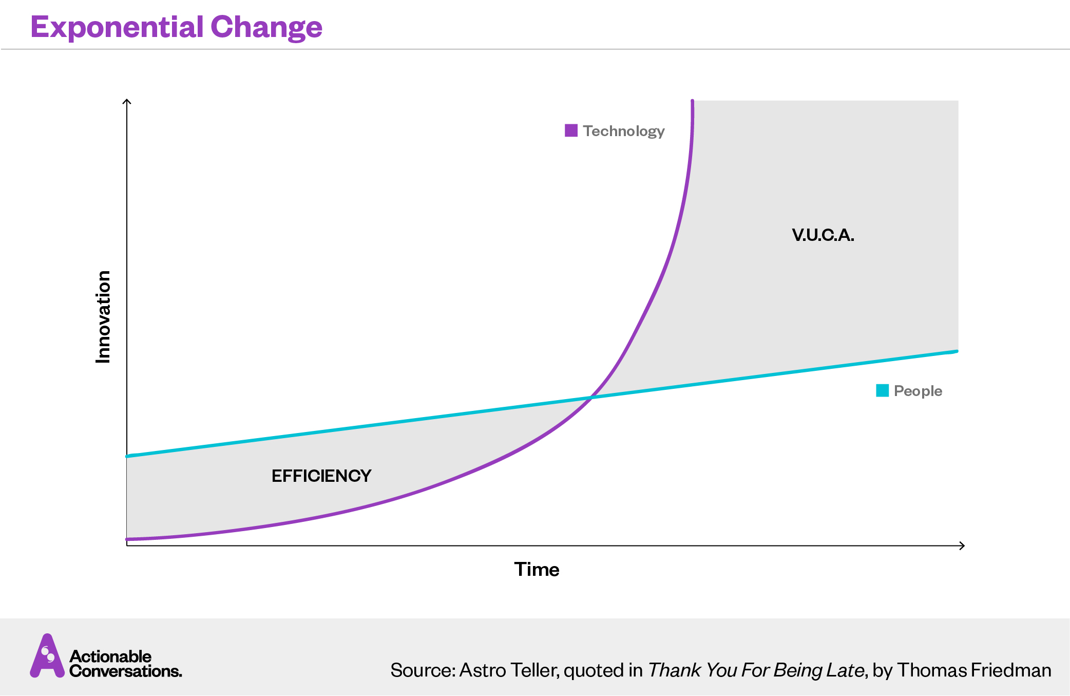 Organizational Agility — Exponential Change