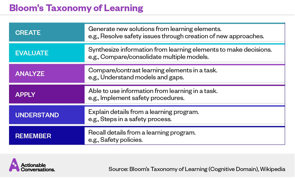 Evolving L&D — Bloom's Taxonomy of Learning