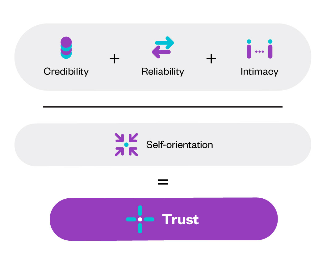 Certainty Sells - The Trust Equation