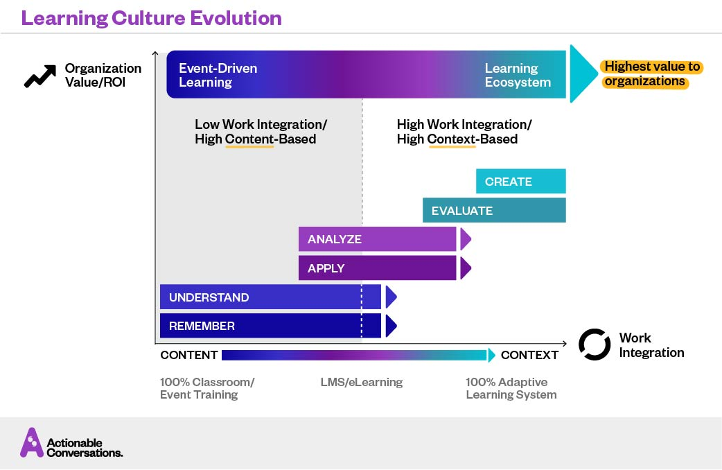 Evolving L&D — Learning Culture Evolution